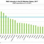badania-rozwoj-kraje-eurostat