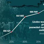 imigranci-pozwolenia-wzrost-eurostat-idzpodprad