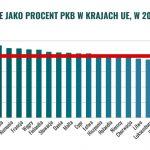 inwestycje-polska-eu