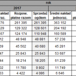 prasa-naklady-dzienniki2018