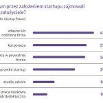 startupy-zajecia