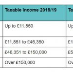 podatki-w-brytania-progi