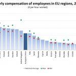 wynagrodzenia-eurostat-2016-1